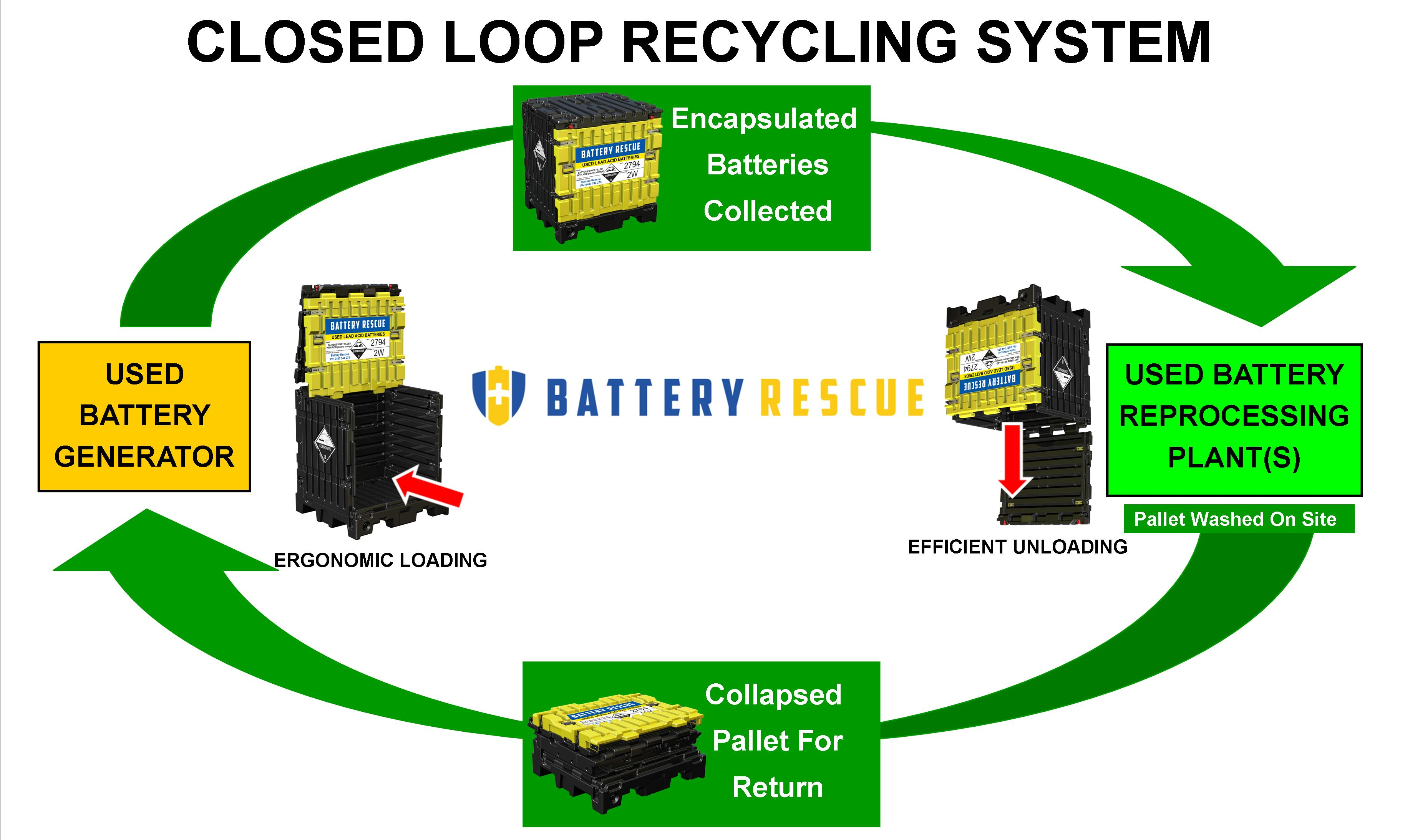 Closed Loop Battery Recycling System