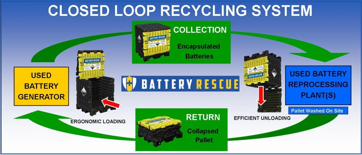 Closed Loop Used Lead Acid Battery Recycling System