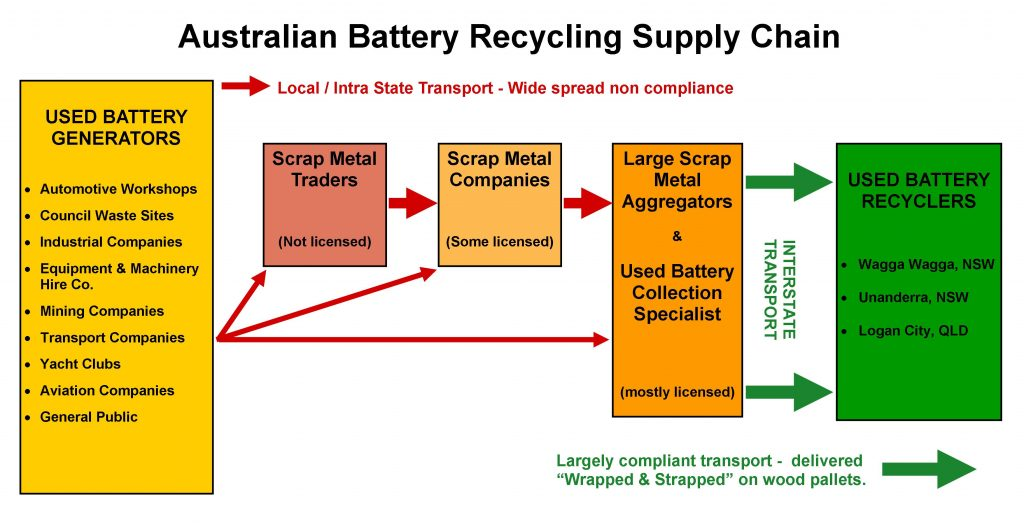 Australian Battery Recycling Industry