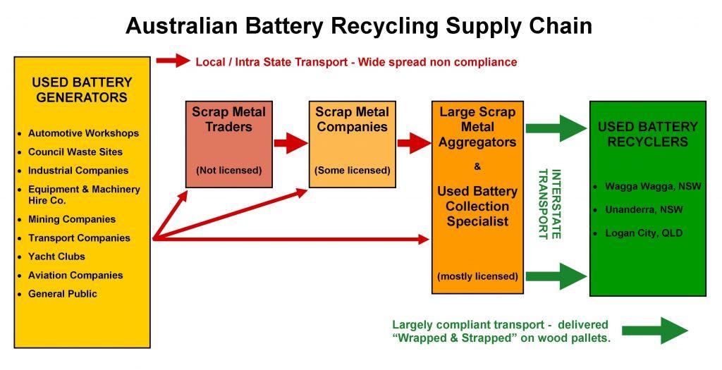 Australian Lead Acid Battery Recycling