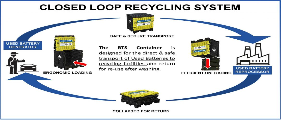 Closed Loop Battery Recycling