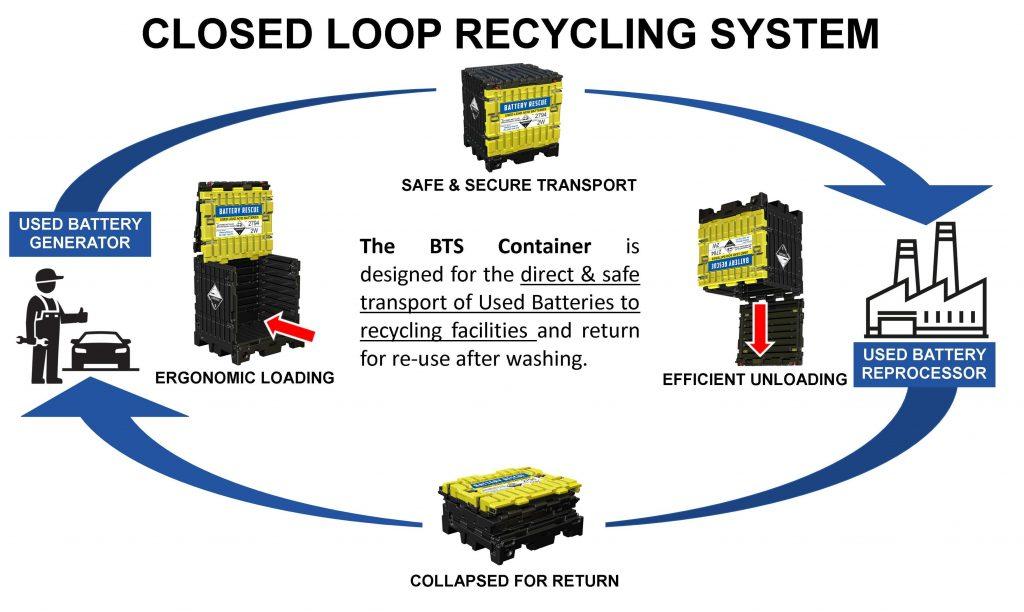 Closed Loop Lead Acid Battery Recycling